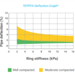 deflection graph